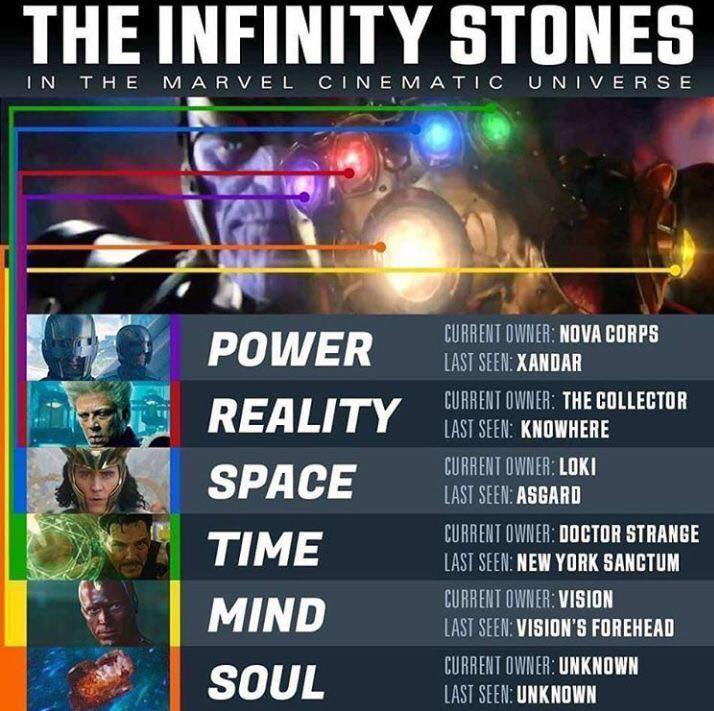 thanos infinity stones in avengers infinity war movie