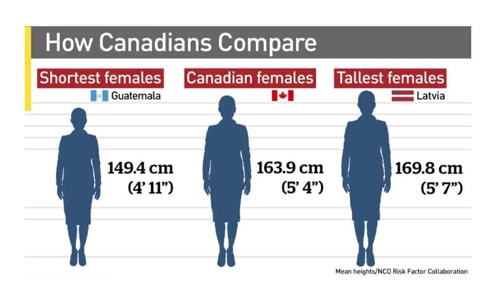 Average height of women in Canada